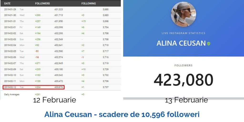 Alina Ceusan scadere de 10596followeri