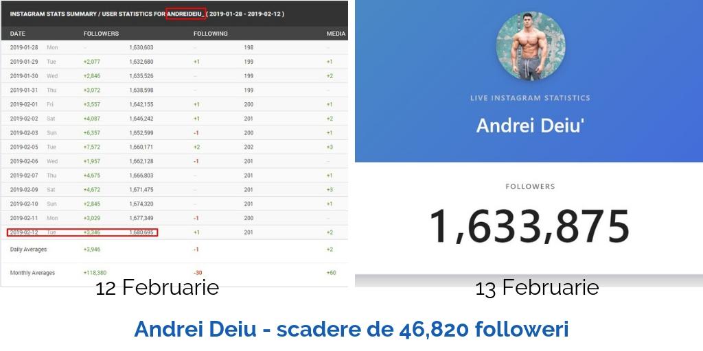 Andrei Deiu scadere de 46820 followeri