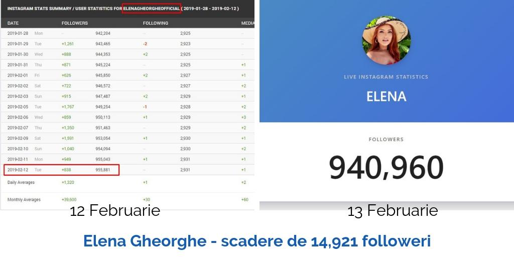 elena gheorghe scadere de 14921 followeri