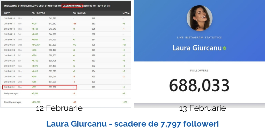 lauragiurcanu scadere de 7797 followeri
