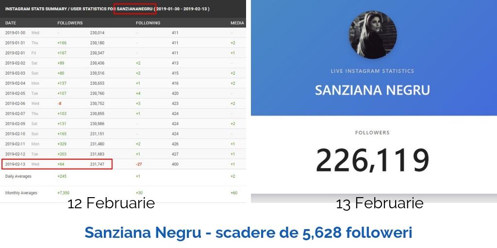 sanziananegru scadere de 5628 followeri