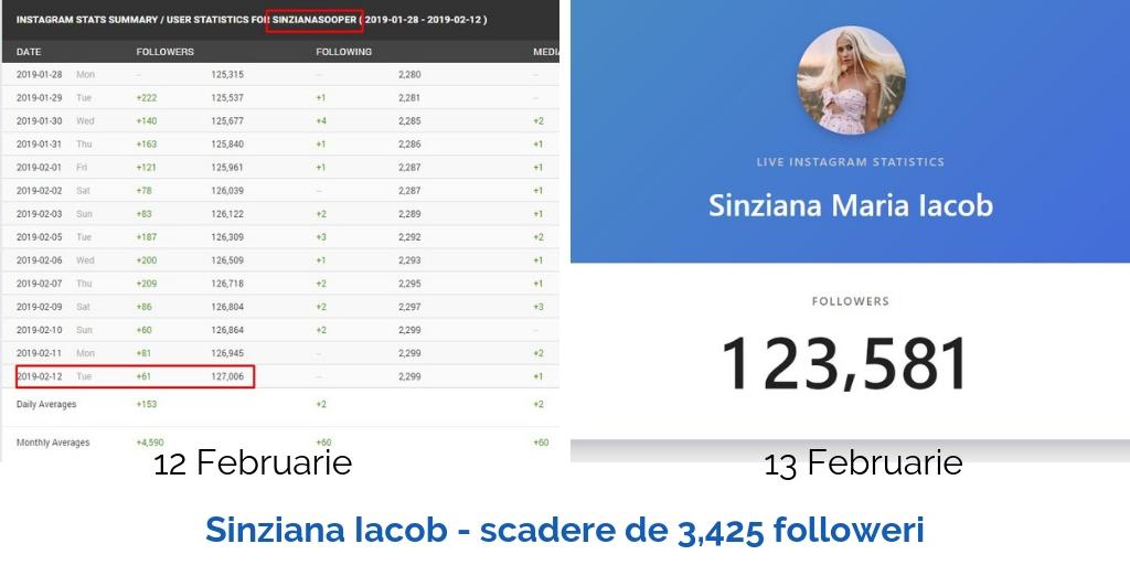 sinzianasooper scadere de 3425 followeri